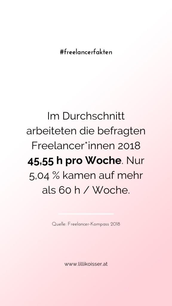 Im Durchschnitt arbeiteten die befragten Freelancer*innen 2018 45,55 h pro Woche. Nur 5,04 % kamen auf mehr als 60 h / Woche. Quelle: Freelancer-Kompass 2018