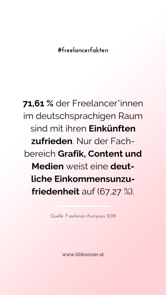 71,61 % der Freelancer*innen im deutschsprachigen Raum sind mit ihren Einkünften zufrieden. Nur der Fachbereich Grafik, Content und Medien weist eine deutliche Einkommensunzufriedenheit auf (67,27 %). Quelle: Freelancer-Kompass 2018