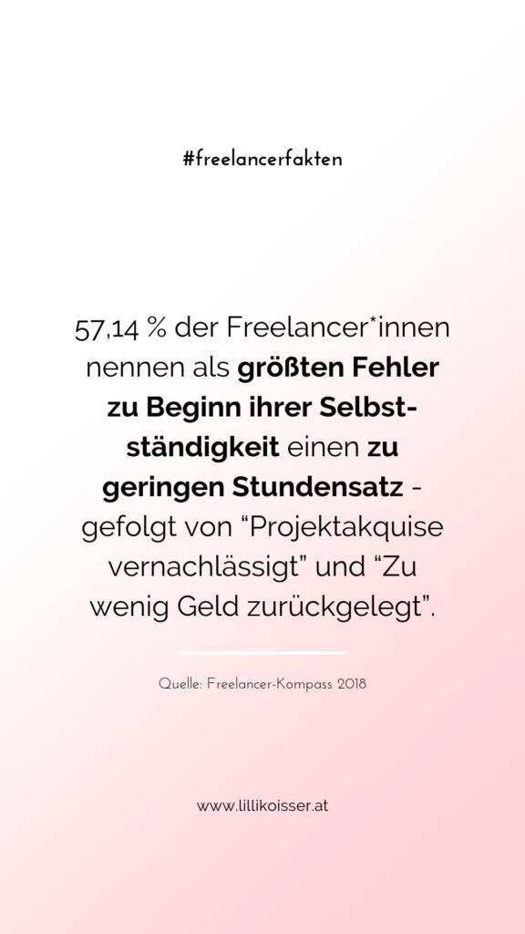 """57,14 % der Freelancer*innen nennen als größten Fehler zu Beginn ihrer Selbstständigkeit einen zu geringen Stundensatz - gefolgt von """"Projektakquise vernachlässigt"""" und """"Zu wenig Geld zurückgelegt"""". Quelle: Freelancer-Kompass 2018"""