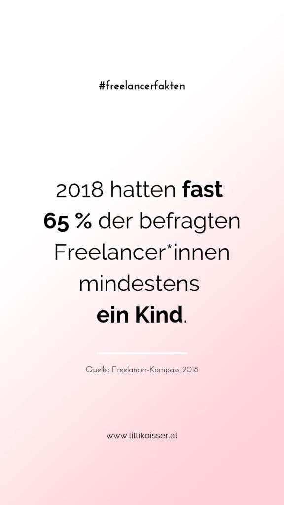 2018 hatten fast 65 % der befragten Freelancer*innen mindestens ein Kind. Quelle: Freelancer-Kompass 2018