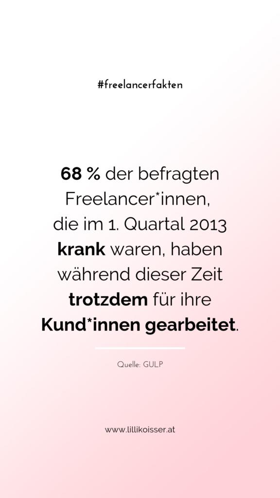 68 % der befragten Freelancer*innen, die im 1. Quartal 2013 krank waren, haben während dieser Zeit trotzdem für ihre Kund*innen gearbeitet. Quelle: GULP