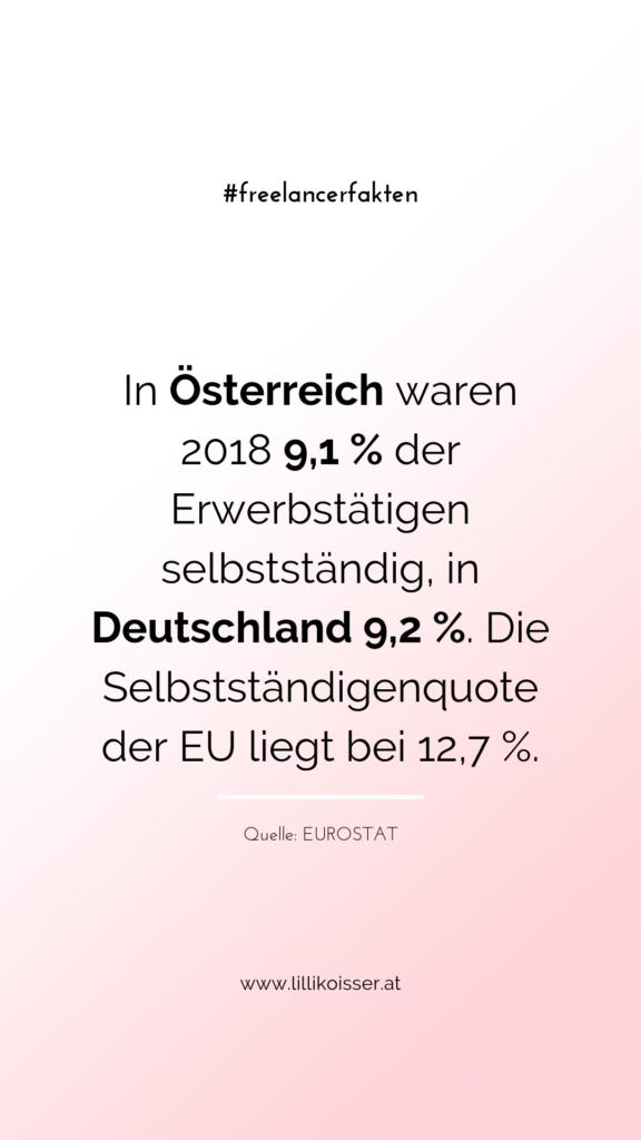 In Österreich waren 2018 9,1 % der Erwerbstätigen selbstständig (ohne Landwirtschaft), in Deutschland 9,2 %. Die Selbstständigenquote der EU liegt bei 12,7 %. Quelle: EUROSTAT