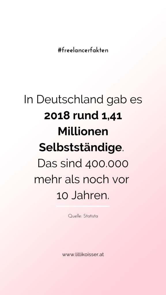 In Deutschland gab es 2018 rund 1,41 Millionen Selbstständige. Das sind 400.000 mehr als noch vor 10 Jahren. Quelle: Statista
