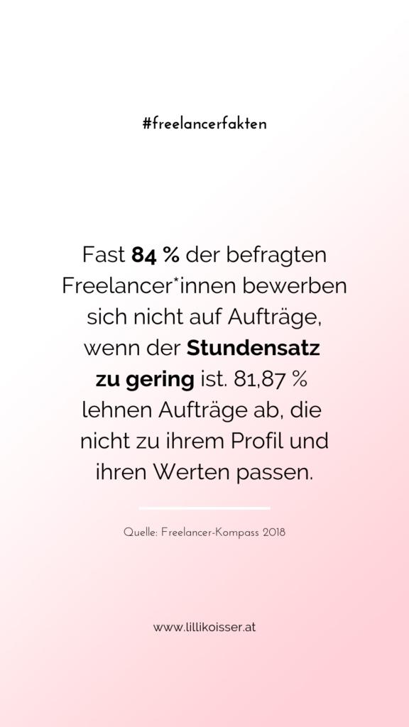 Fast 84 % der befragten Freelancer*innen bewerben sich nicht auf Aufträge, wenn der Stundensatz zu gering ist. 81,87 % lehnen Aufträge ab, die nicht zu ihrem Profil und ihren Werten passen. Quelle: Freelancer-Kompass 2018