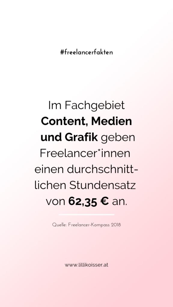 Im Fachgebiet Content, Medien und Grafik geben Freelancer*innen einen durchschnittlichen Stundensatz von 62,35 € an. Quelle: Freelancer-Kompass 2018