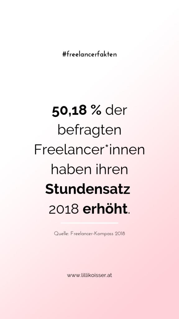 50,18 % der befragten Freelancer*innen haben ihren Stundensatz 2018 erhöht. Quelle: Freelancer-Kompass 2018