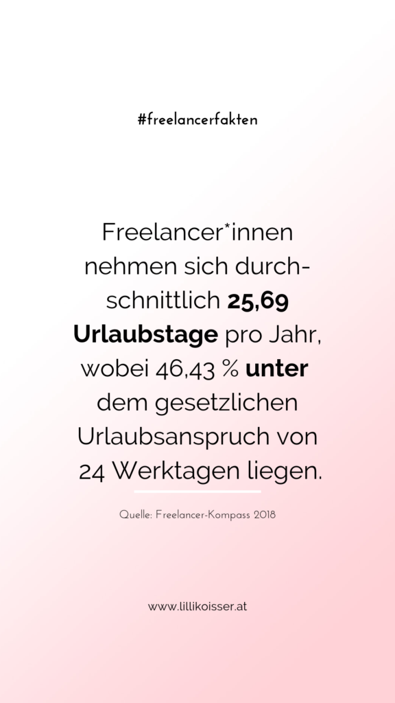 Freelancer*innen nehmen sich durchschnittlich 25,69 Urlaubstage pro Jahr, wobei 46,43 % unter dem gesetzlichen Urlaubsanspruch von 24 Werktagen liegen. Quelle: Freelancer-Kompass 2018