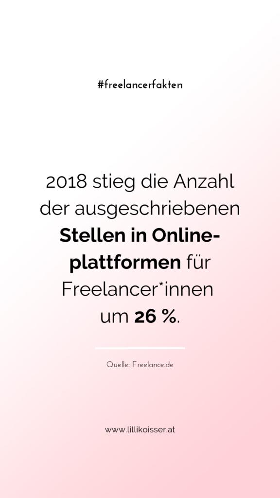 2018 stieg die Anzahl der ausgeschriebenen Stellen in Onlineplattformen für Freelancer*innen um 26 %. Quelle: Freelance.de