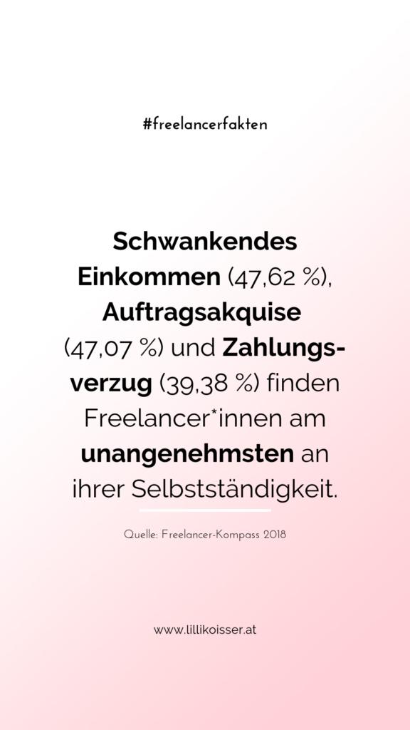 Schwankendes Einkommen (47,62 %), Auftragsakquise (47,07 %) und Zahlungsverzug (39,38 %) finden Freelancer*innen am unangenehmsten an ihrer Selbstständigkeit. Quelle: Freelancer-Kompass 2018