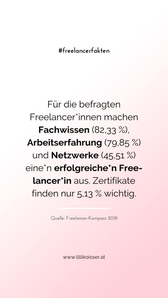 Für die befragten Freelancer*innen machen Fachwissen (82,33 %), Arbeitserfahrung (79,85 %) und Netzwerke (45,51 %) eine*n erfolgreiche*n Freelancer*in aus. Zertifikate finden nur 5,13 % wichtig. Quelle: Freelancer-Kompass 2018