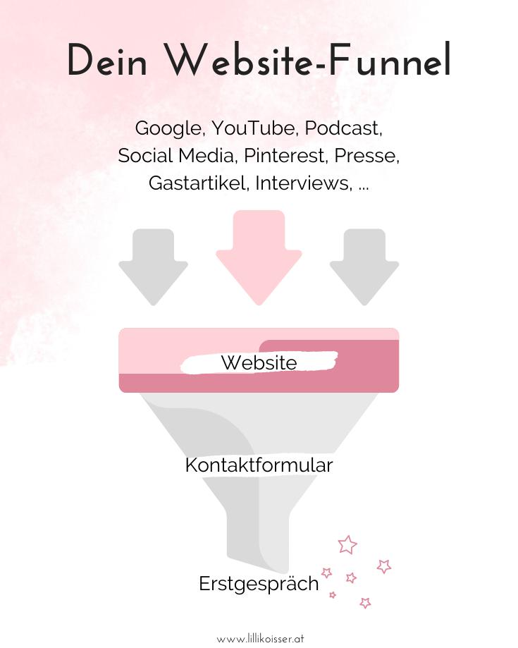 Website-Funnel: Online Kunden gewinnen